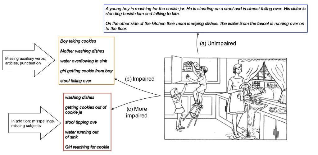 أمثلة من دراسة فرامنغهام للقلب ، بما في ذلك (أ) عينة غير متضررة ، (ب) عينة معطلة تظهر خطابًا تلغرافيًا ونقصًا في علامات الترقيم و (ج) عينة أكثر ضعفًا تظهر بالإضافة إلى ذلك أخطاء إملائية كبيرة مع الحد الأدنى من التعقيد النحوي.