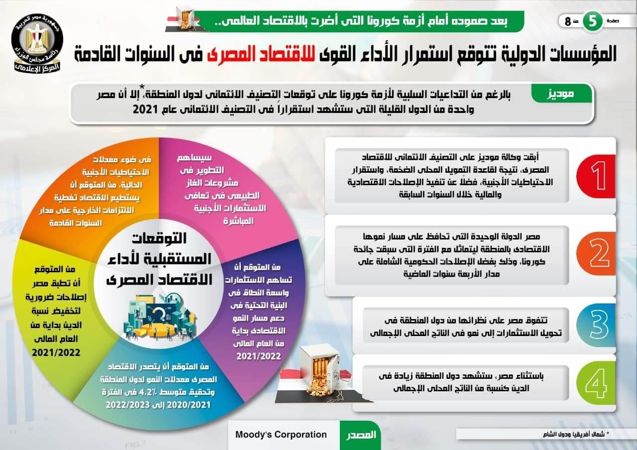 مؤشرات آداء الاقتصاد المصري